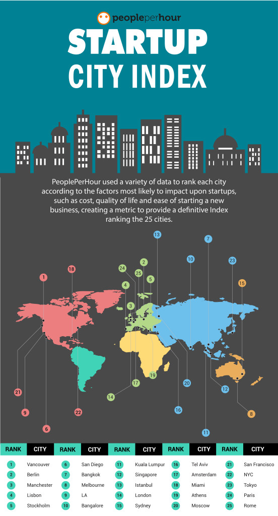 Best_Cities_Infographic_1_Artboard_03 (1)