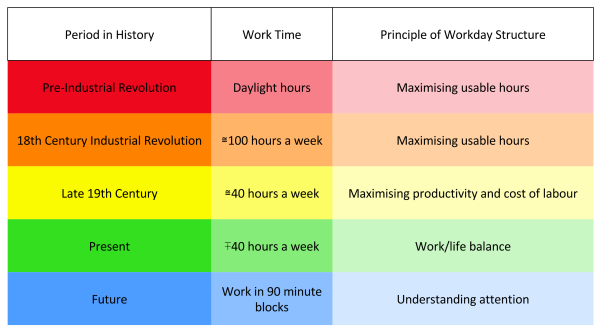 The evolving workday. Productivity has been at the centre of the work day for centuries. The opinion of what makes workers most productive has therefore been and continues to be one of the main determinants of the structure of our work day.
